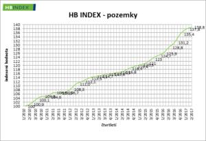 RP_Q17II_hb-index-pozemky