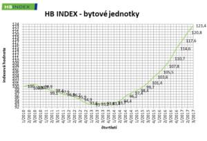 hb-index-bytove-jednotky