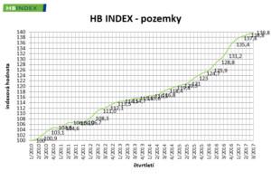 RP_Q17III_hb-index-pozemky