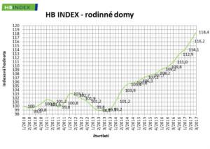 RP_Q17III_hb-index-rodinne-domy