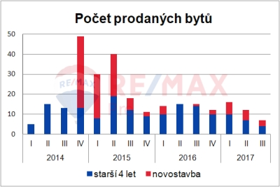 počet prodaných bytů