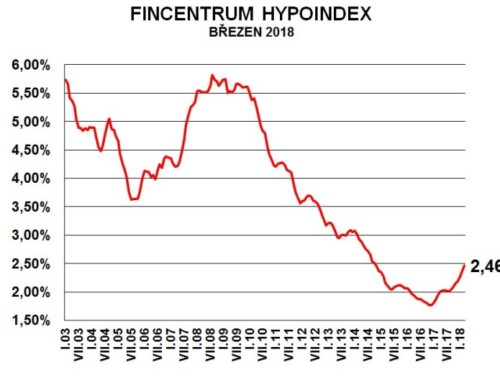 Vývoj hypotečního trhu