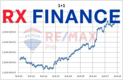 RE/MAX Finance, RE/MAX Pro